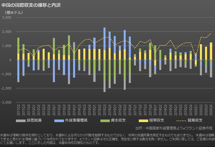 中国の国際収支の推移と内訳