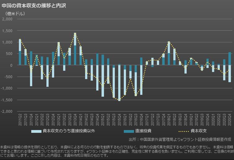 中国の資本収支の推移と内訳