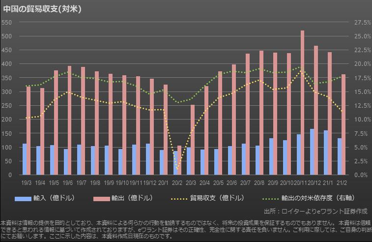 中国の対米貿易収支