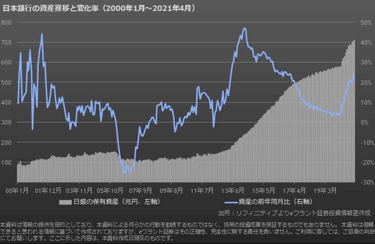 日銀保有資産額の推移