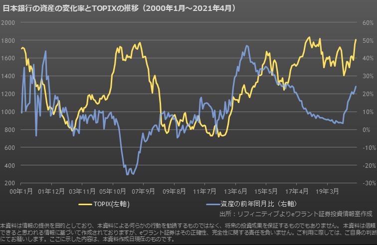 日銀保有資産額とTOPIX