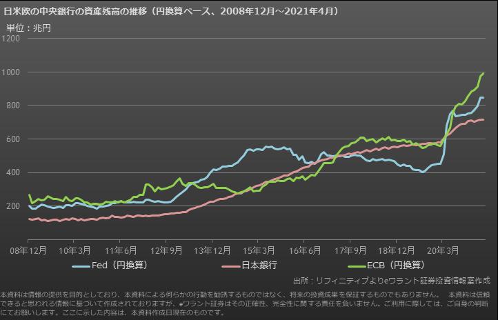 日米欧の保有資産額の推移(円ベース)