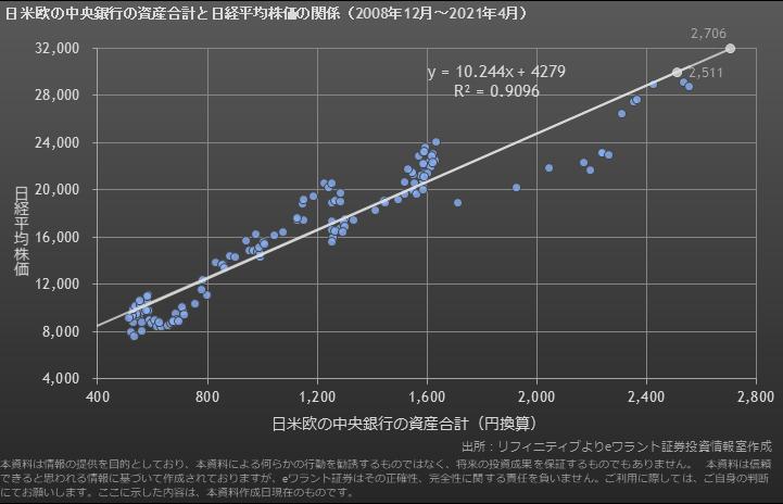 日米欧の保有資産額の推移(円ベース)と株価