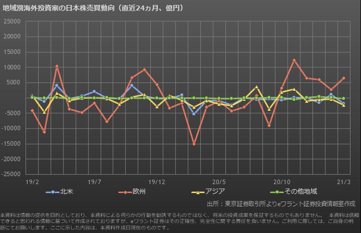 海外投資家の日本株売買動向