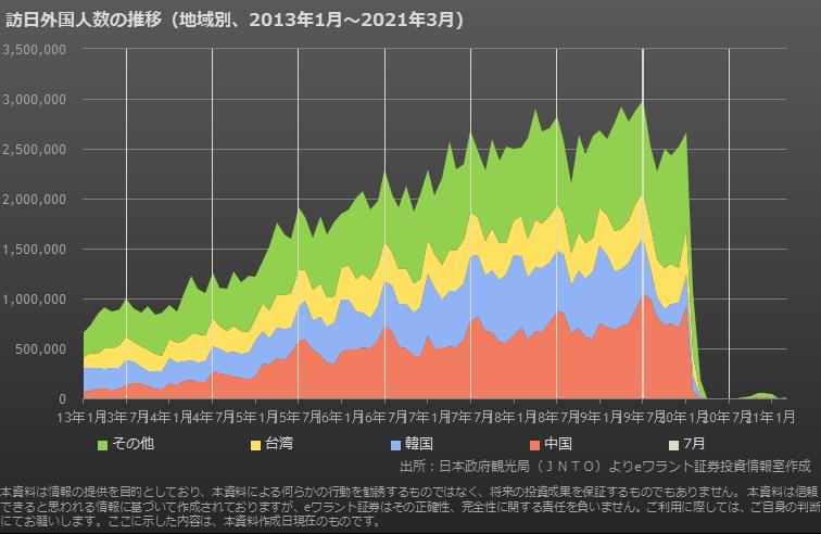 訪日外国人数の地域別推移