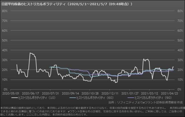 日経平均株価のボラティリティ