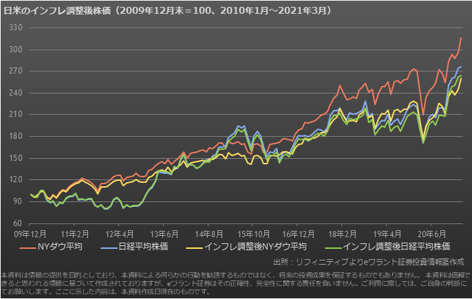 インフレ調整後の株価