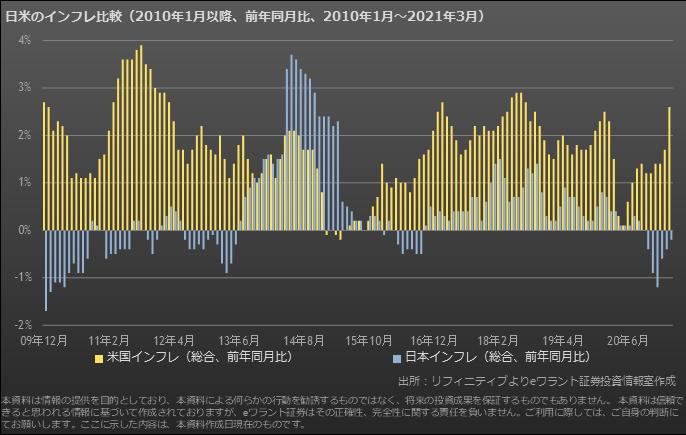 日米のインフレ