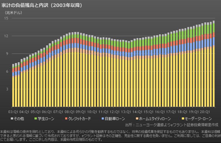 米国の家計債務残高推移