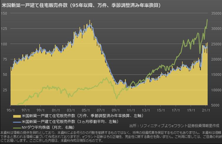 米国の新築住宅販売件数(長期)
