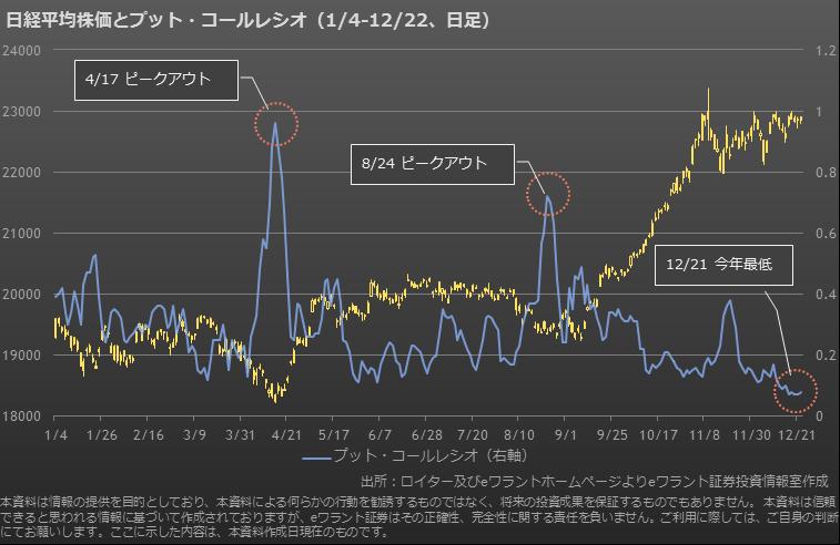 「プット・コール・レシオ 株価」の画像検索結果