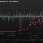 勝率6割のダウ平均株価・直近データとの比較