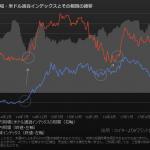 米ドル対円相場・米ドル通貨インデックス・ボラティリティ(変動率)