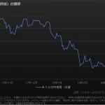 米ドル円ストラドル/ストラングルの買い で日米首脳会談に備える