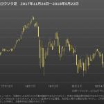 【上昇一服】米国株式市場のチャートから【短期視点】