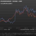 ソニー(6758)株のeワラント取引戦略