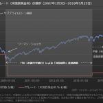 【FRBの反乱?】米国金融当局から市場へのメッセージ【ポピュリズム批判?】