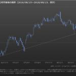 ユーロ対円相場:下落基調継続も、値戻しあり?