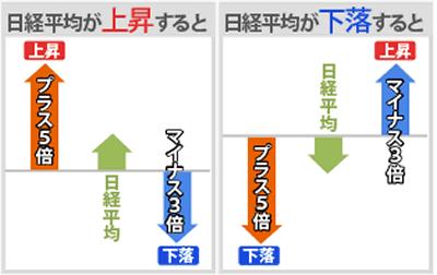 の 日経 株価 レバレッジ