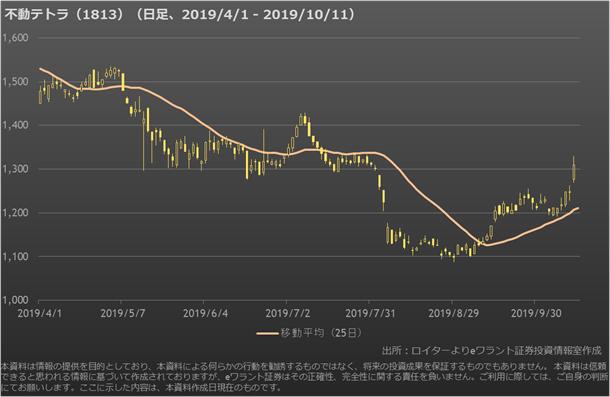 株価 不動 テトラ