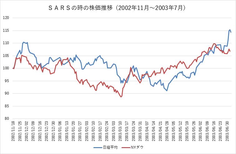 為替レート世界の株価