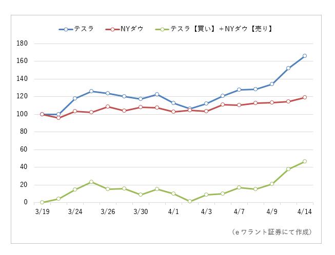 テスラ株価推移